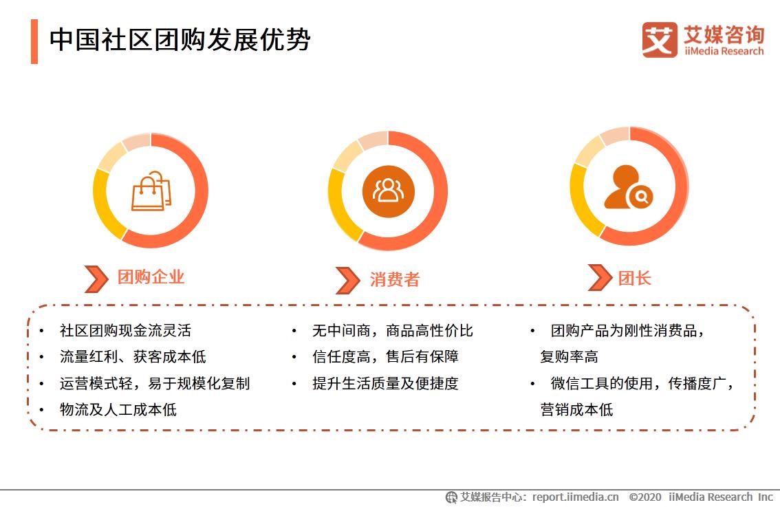 中国社区团购发展优势