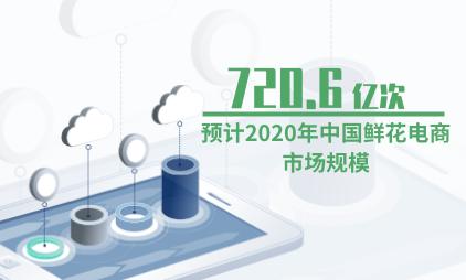 鲜花行业数据分析:预计2020年中国鲜花电商市场规模为720.6亿元