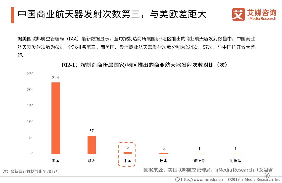 中国商业航天器发射次数第三,与美欧差距大