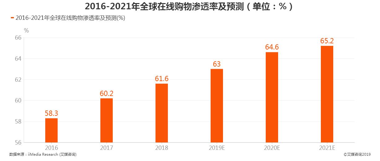 2016-2021全球在线购物渗透率