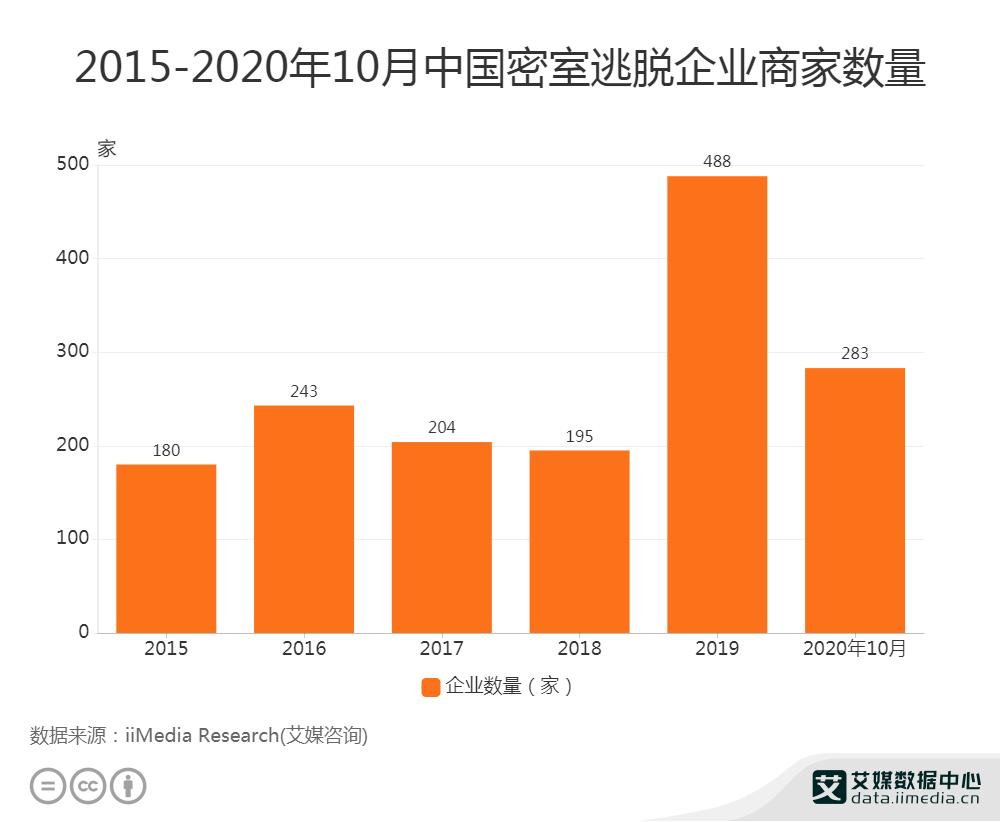 2015-2020年10月中国密室逃脱企业商家数量