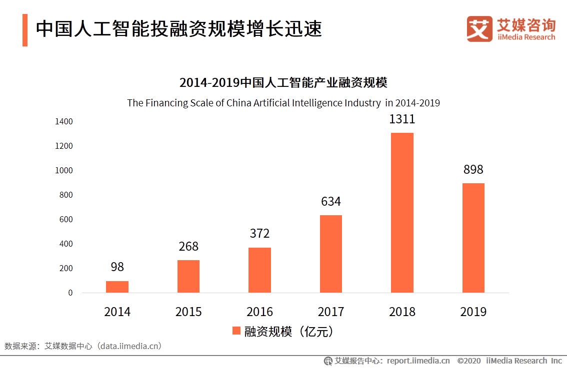 中国人工智能投融资规模增长迅速