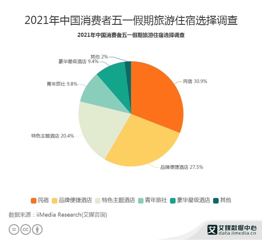 30.9%消费者五一假期旅游选择民宿居住