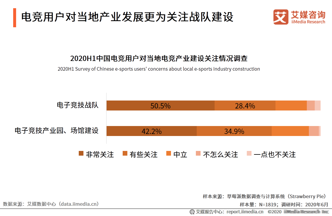 2020H1中国电竞用户对当地电竞产业建设关注情况调查