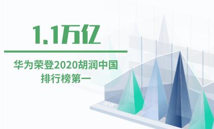 手机行业数据分析:华为以1.1万亿价值荣登2020胡润中国排行榜第一