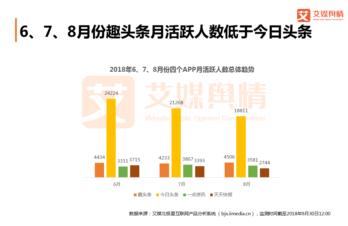 趣头条投资价值评估:8月月活跃人数4506万,狂奔上市背后风险重重