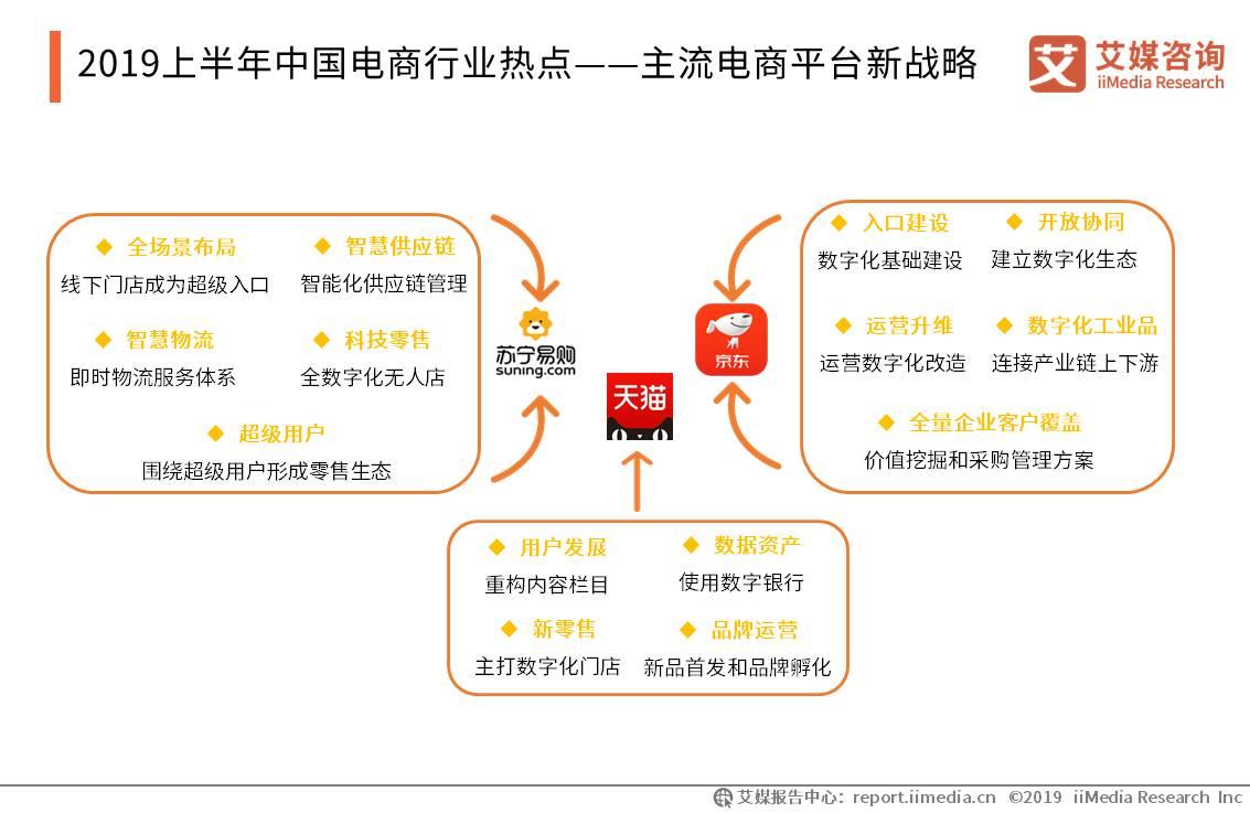 2019上半年中国电商行业热点——主流电商平台新战略