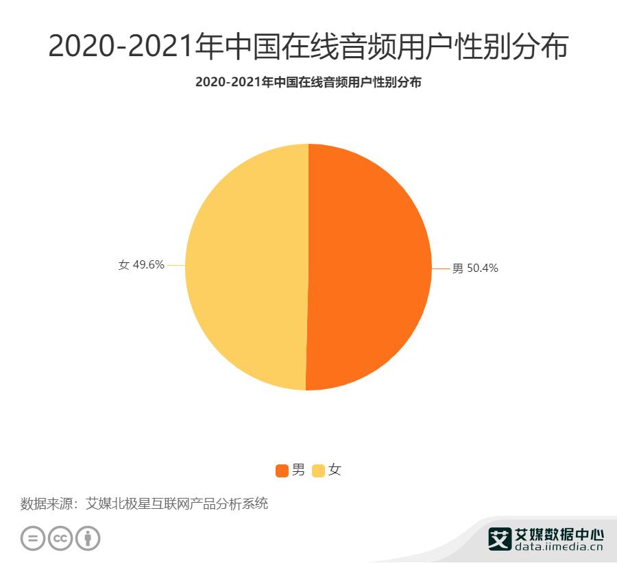 2020-2021年中国在线音频用户性别分布