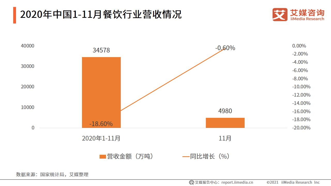 2020年中国1-11月餐饮行业营收情况