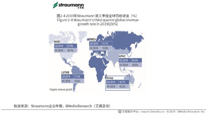 中国牙种植代表企业:Straumann