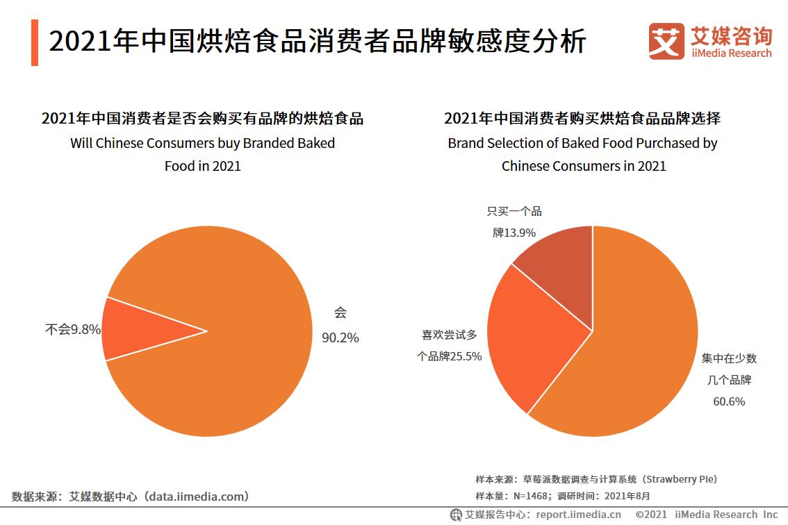2021年中国烘焙食品消费者品牌敏感度分析