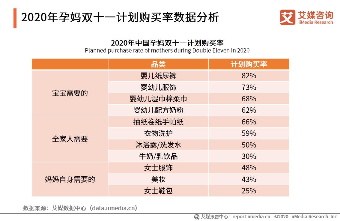 2020年孕妈双十一计划购买率数据分析