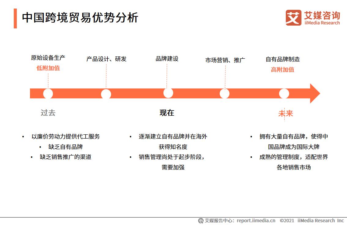 中国跨境贸易优势分析
