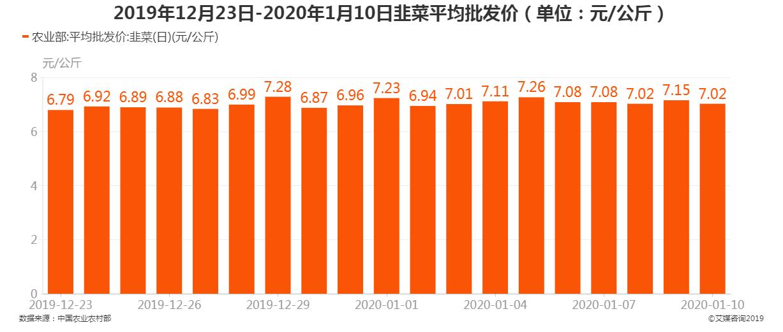 2019年12月23日-2020年1月10日韭菜平均批发价