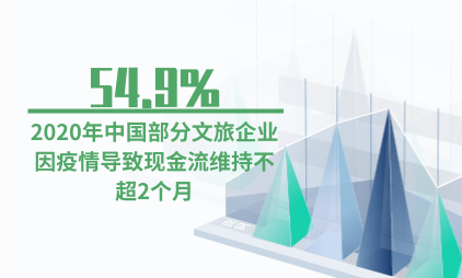 旅游行业数据分析:2020年中国54.9%文旅企业因疫情导致现金流维持不超2个月