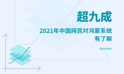 鸿蒙系统市场数据分析:2021年中国超九成网民对鸿蒙系统有了解