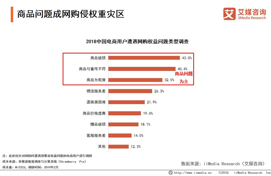 首个电商产品质量网上监测标准发布,2019中国电商行业发展趋势解读