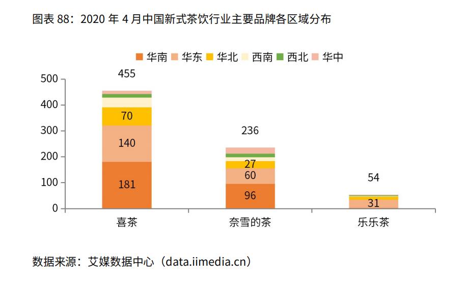 中国新式茶饮行业主要品牌城市分布情况