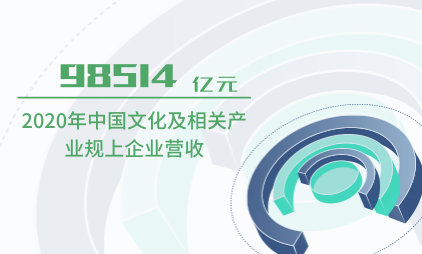 文化行业数据分析:2020年中国文化及相关产业规上企业营收98514亿元