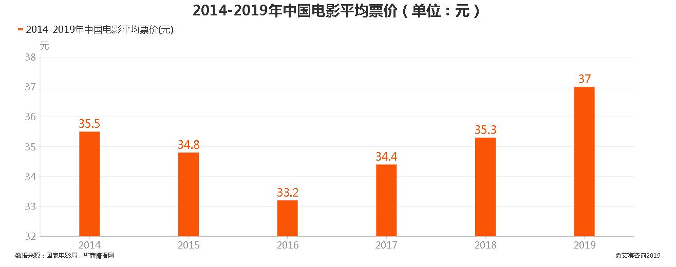 2014-2019年中国电影平均票价