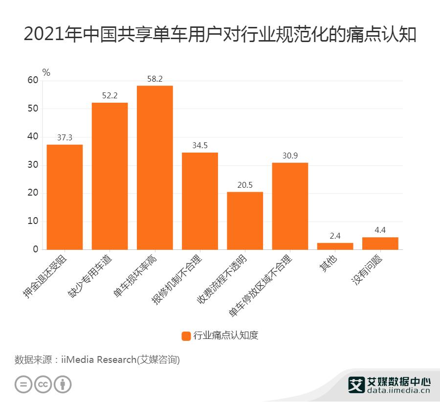 2021年中国仅4.4%共享单车用户认为行业规范化不存在问题