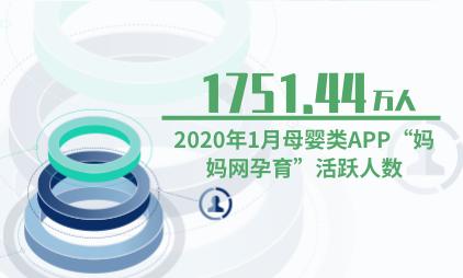 """母婴行业数据分析:2020年1月母婴类APP""""妈妈网孕育""""活跃人数达1751.44万"""