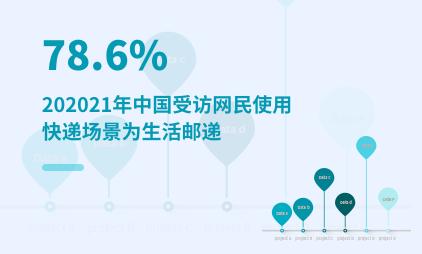 快递行业数据分析:2021年中国78.6%受访网民使用快递场景为生活邮递