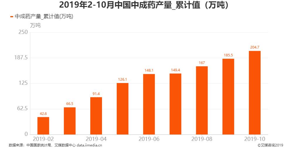2019年1-10月全国中成药产量