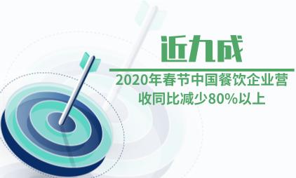 餐饮行业数据分析:2020年春节近九成中国餐饮企业营收同比减少80%以上