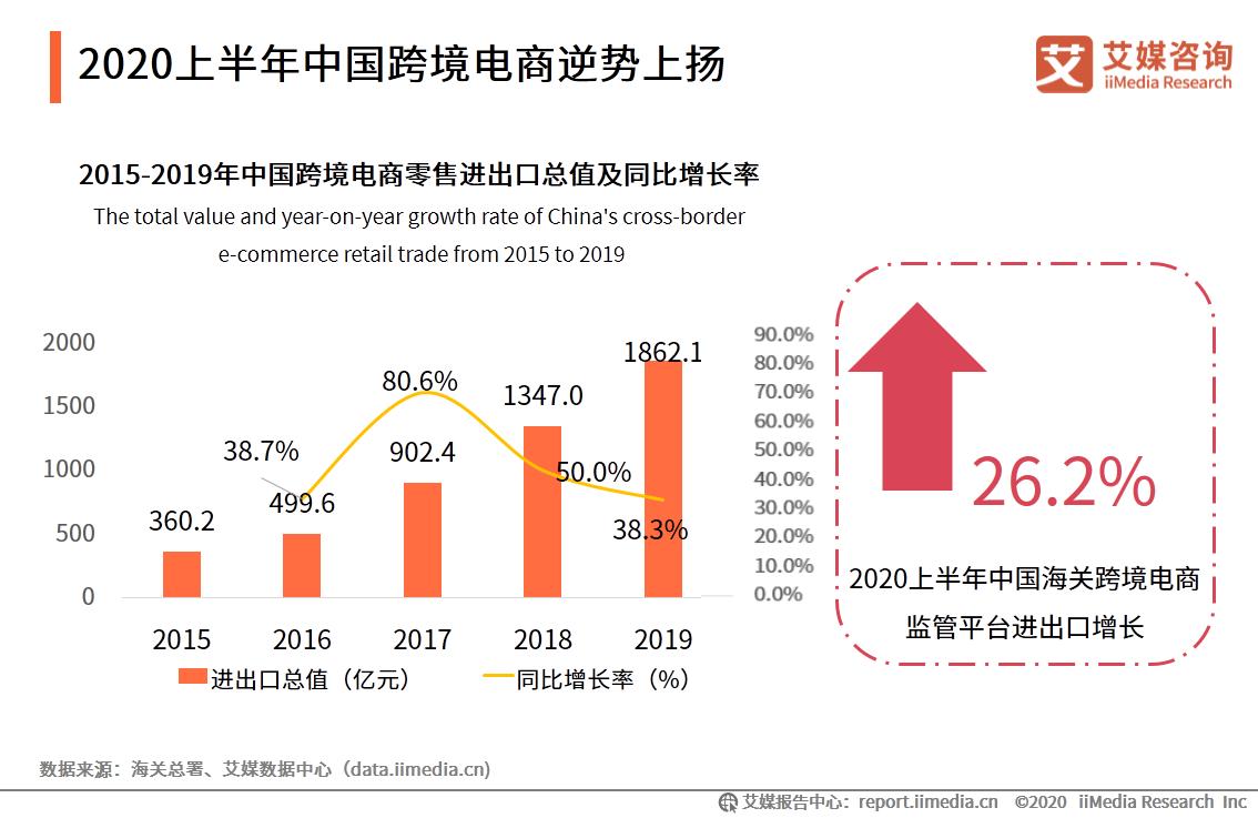2020上半年中国跨境电商逆势上扬
