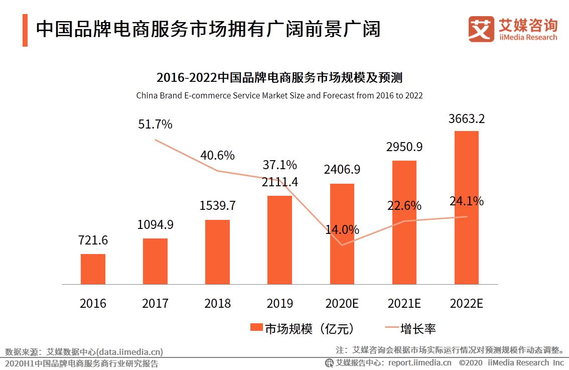 中国品牌电商服务市场规模