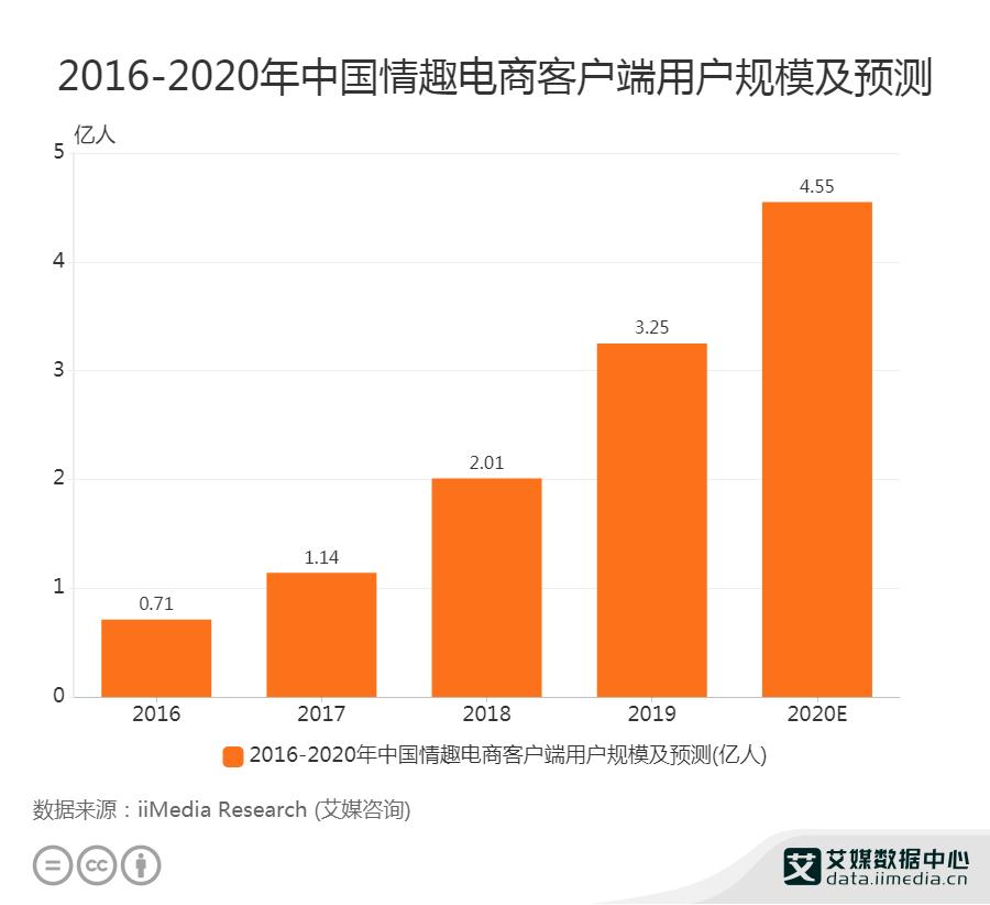 2016-2020年中国情趣电商客户端用户规模及预测