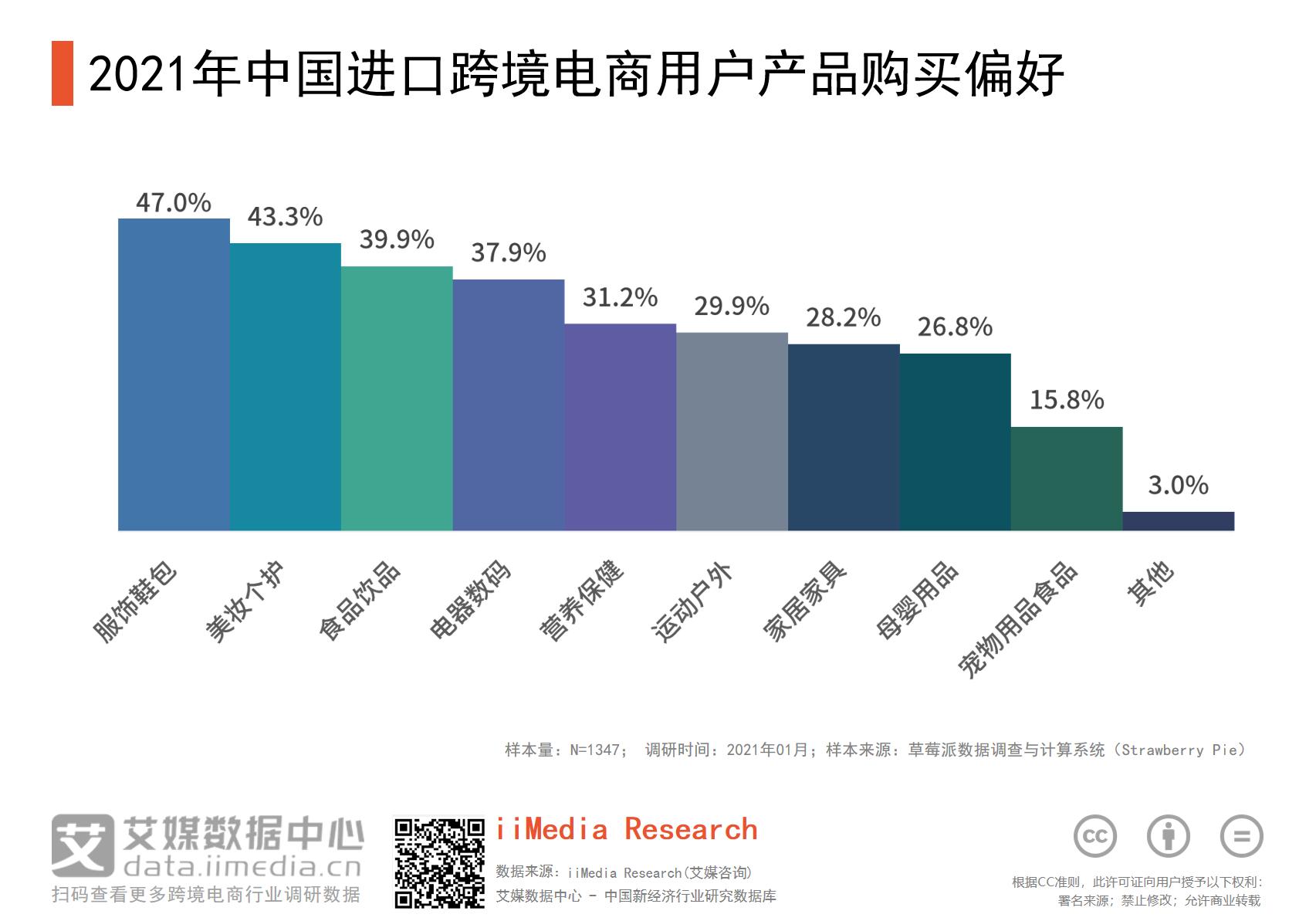 2021年中国47%用户偏好在进口跨境电商平台购买服饰鞋包