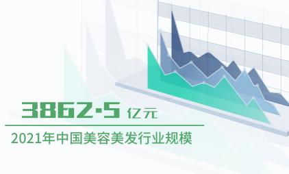 美容美发行业数据分析:2021年中国美容美发行业规模将达到3862.5亿元
