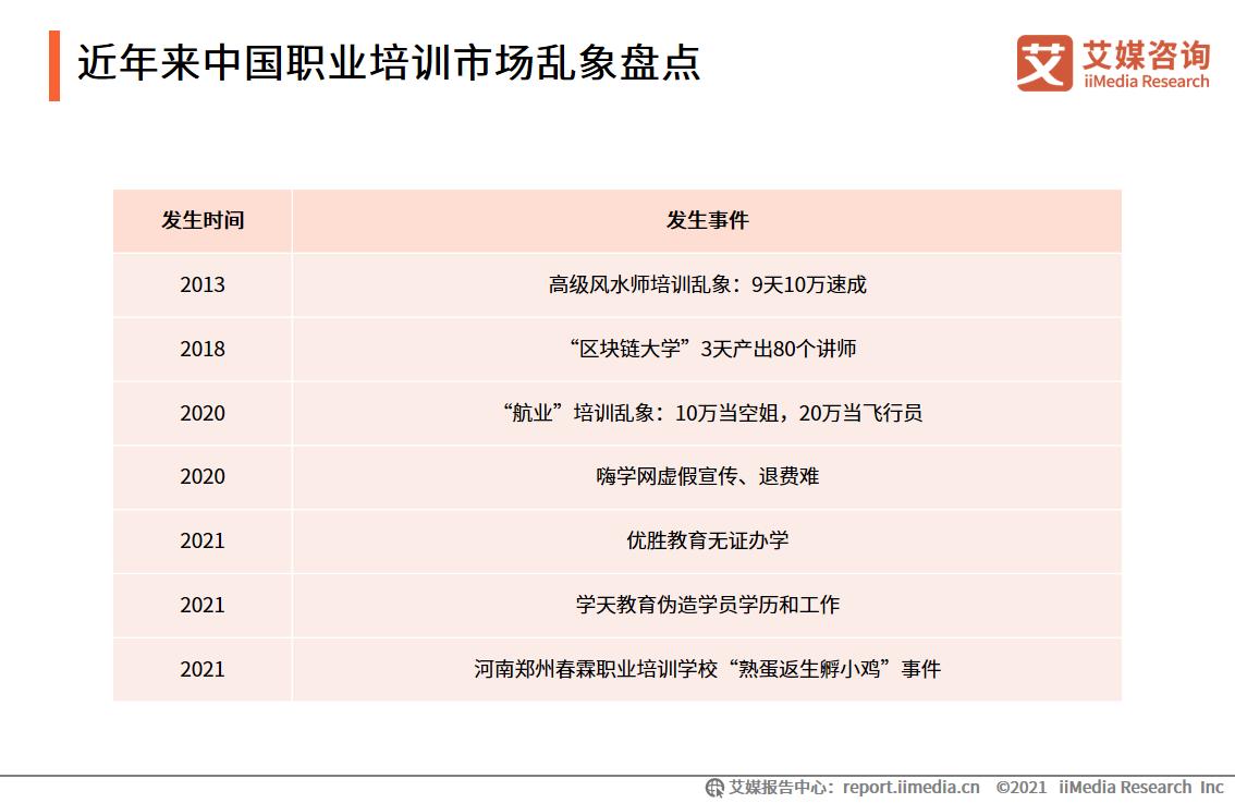 近年来中国职业培训市场乱象盘点