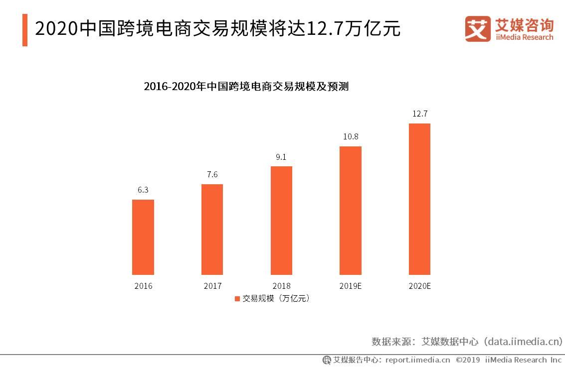 中国跨境电商行业数据分析:2020中国跨境电商交易规模将达12.7万亿元