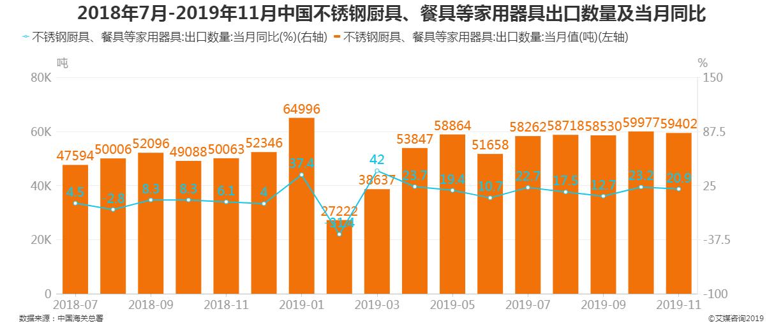 2018年7月-2019年11月中国不锈钢厨具、餐具等家用器具出口数量及当月同比