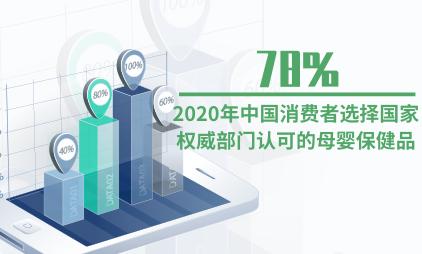 母婴行业数据分析:2020年中国78%消费者选择国家权威部门认可的母婴保健品