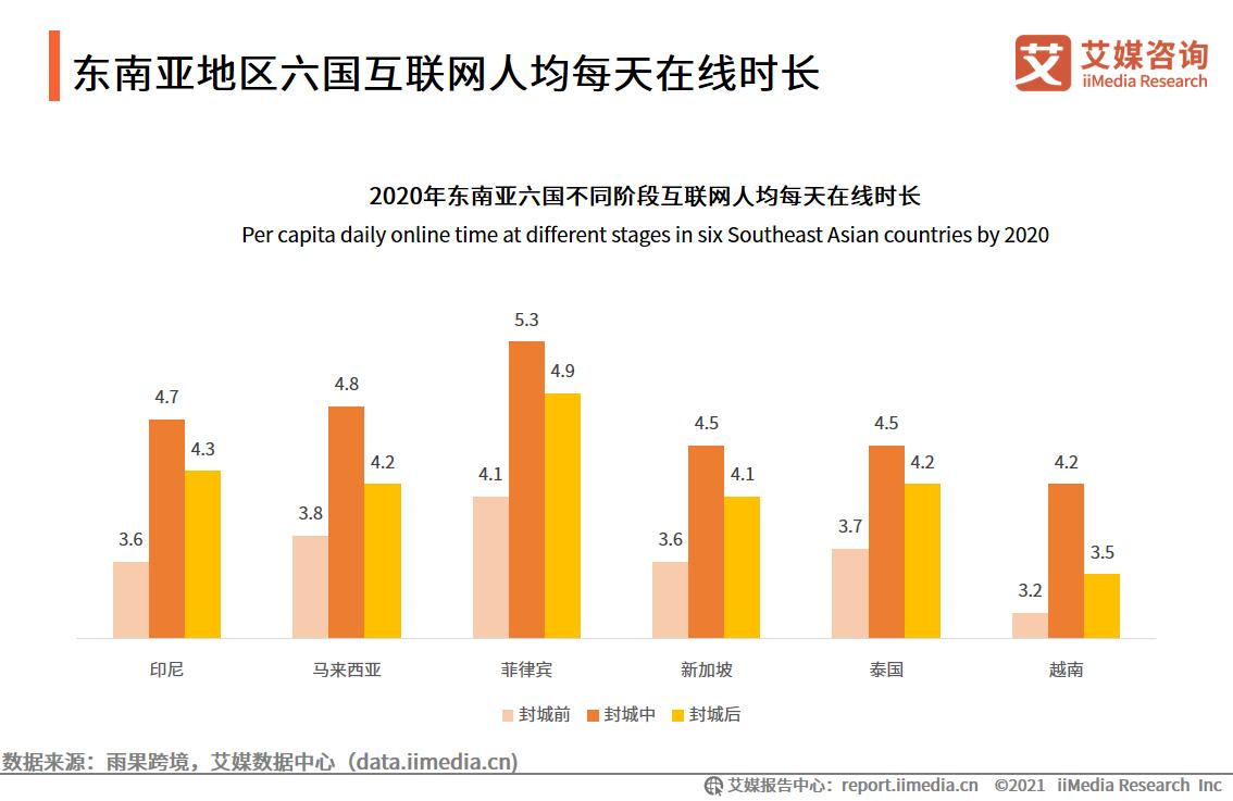 东南亚地区六国互联网人均每天在线时长