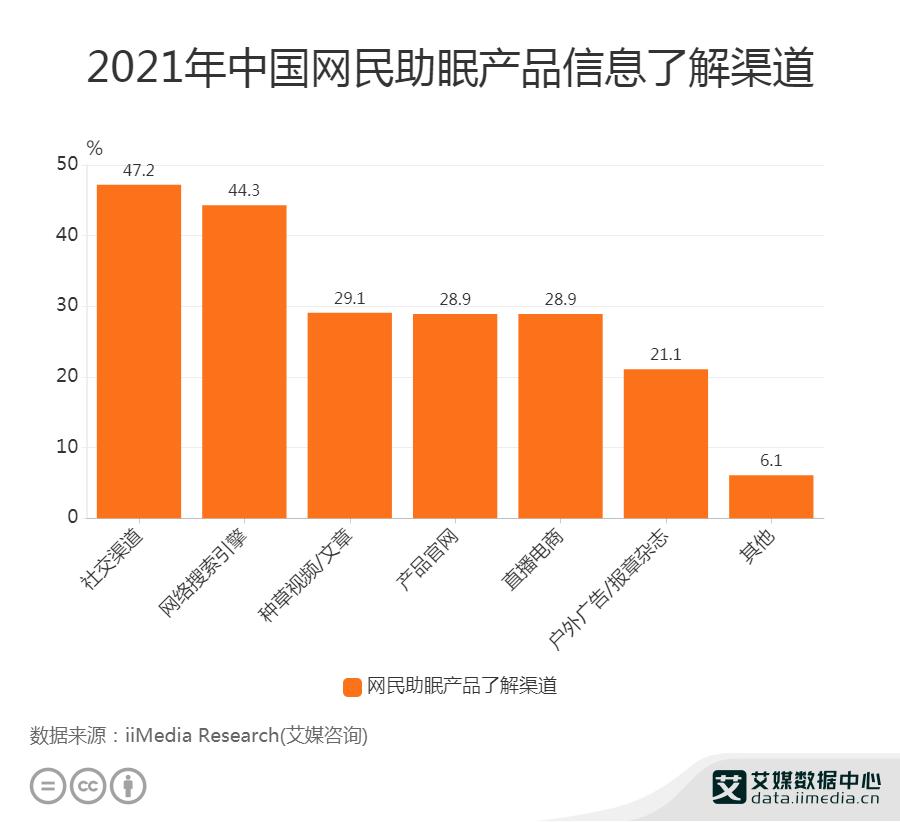 2021年中国网民助眠产品信息了解渠道