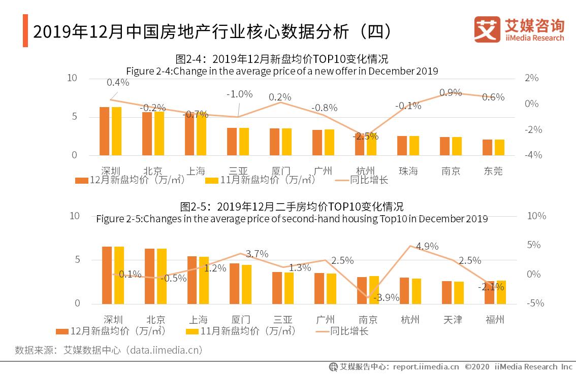 2019年12月中国房地产行业销售业绩