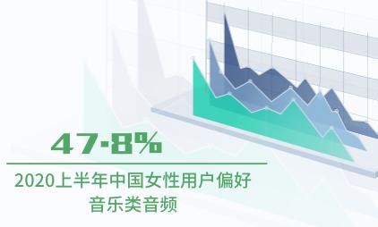 在线音频行业:2020上半年中国47.8%女性用户偏好音乐类音频