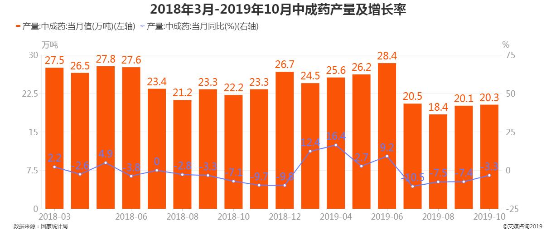 2018年3月-2019年10月中成药产量及增长率