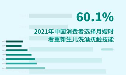 """家政行业数据分析:2021年中国60.1%消费者选择月嫂时看重""""新生儿洗澡抚触""""技能"""