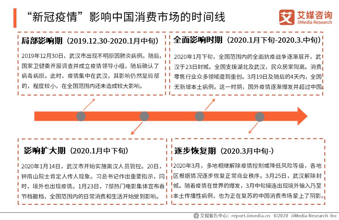 """""""新冠疫情""""影响中国消费市场的时间线"""