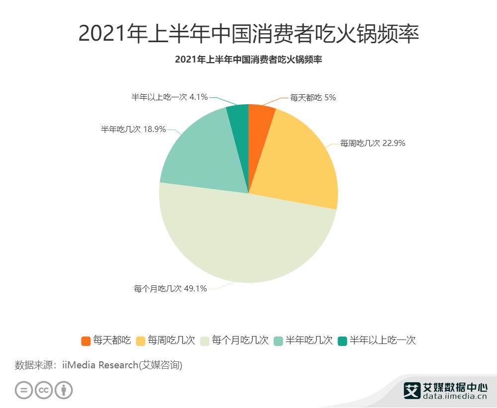 2021年上半年中国消费者吃火锅频率