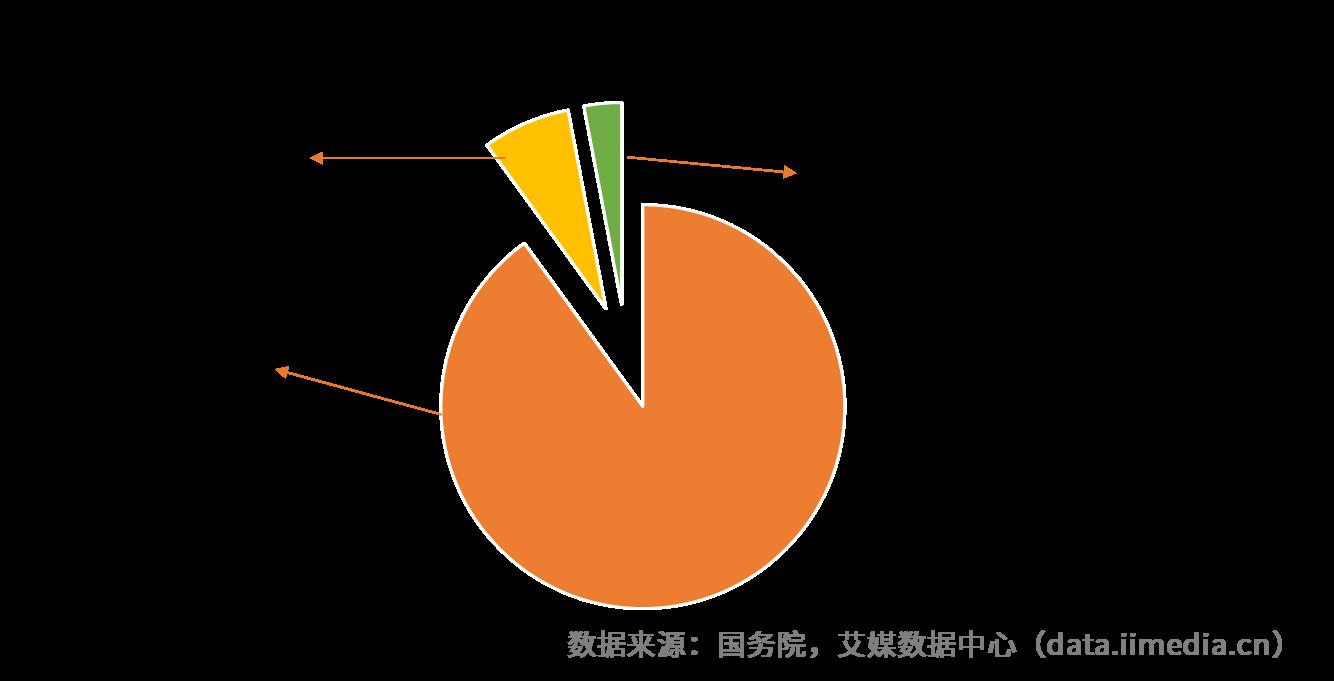 上海提出9073养老模式