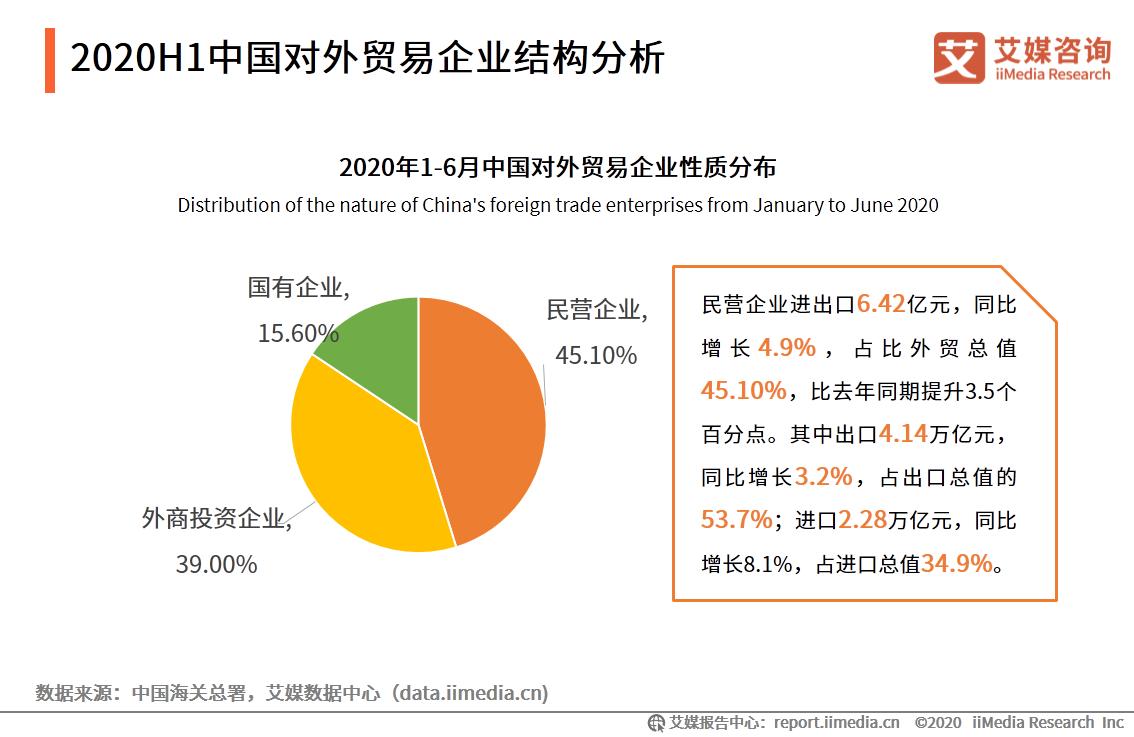 2020H1中国对外贸易企业结构分析