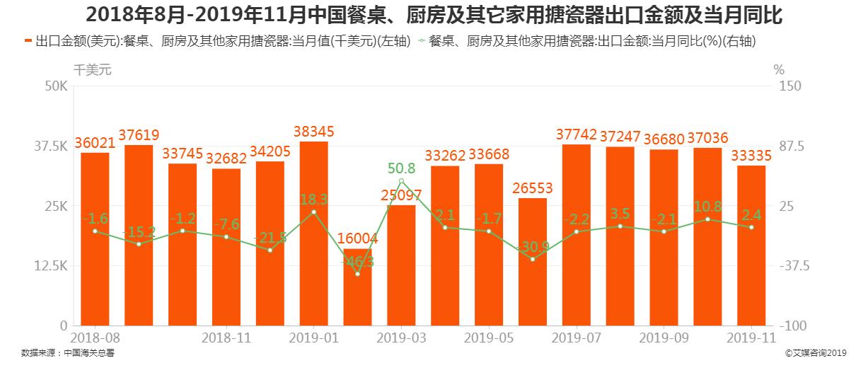 2018年8月-2019年11月中国餐桌、厨房及其它家用搪瓷器出口金额及当月同比