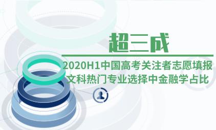 教育行业数据分析:2020H1中国高考关注者志愿填报文科热门专业选择中金融学占比超三成